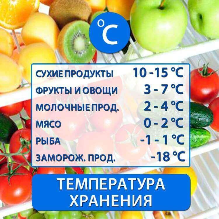 Температура хранения продуктов